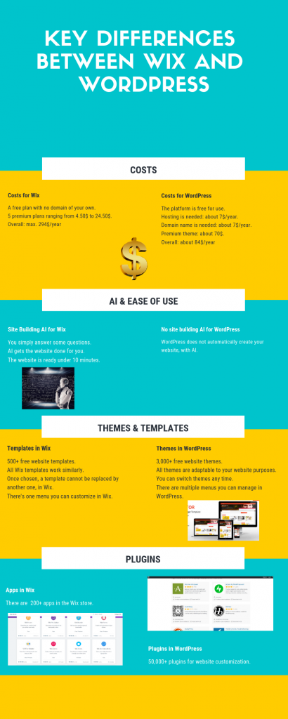 Wix versus WordPress infographic and differences