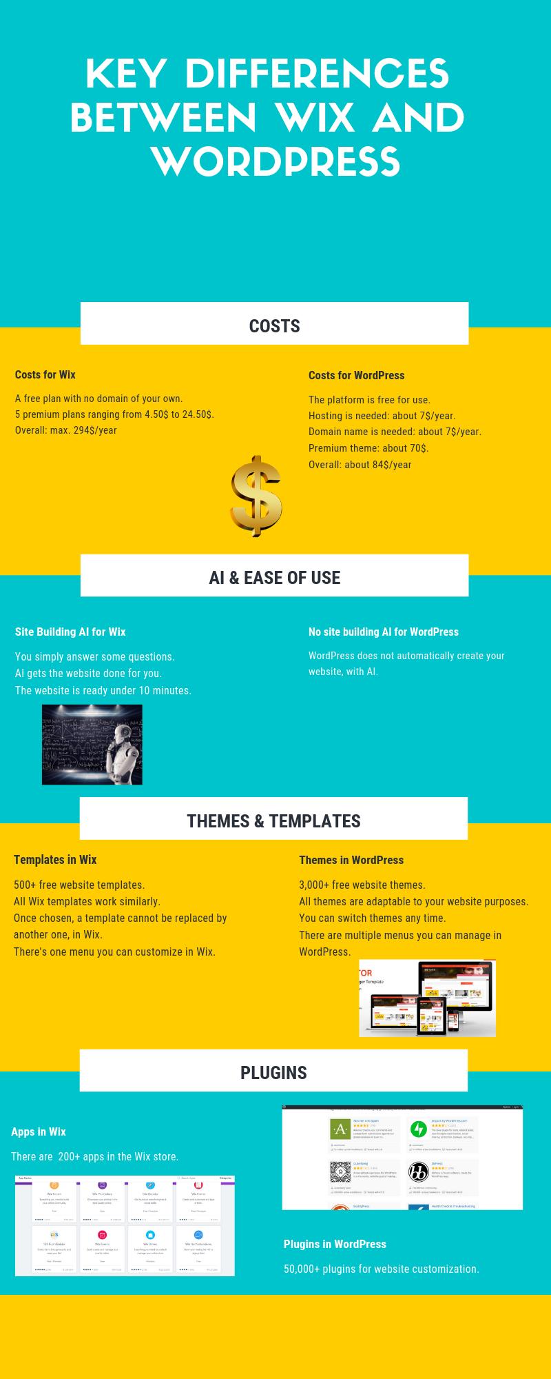 If Its Wix Vs Wordpress Choose Wordpress Heres Why Extendthemes